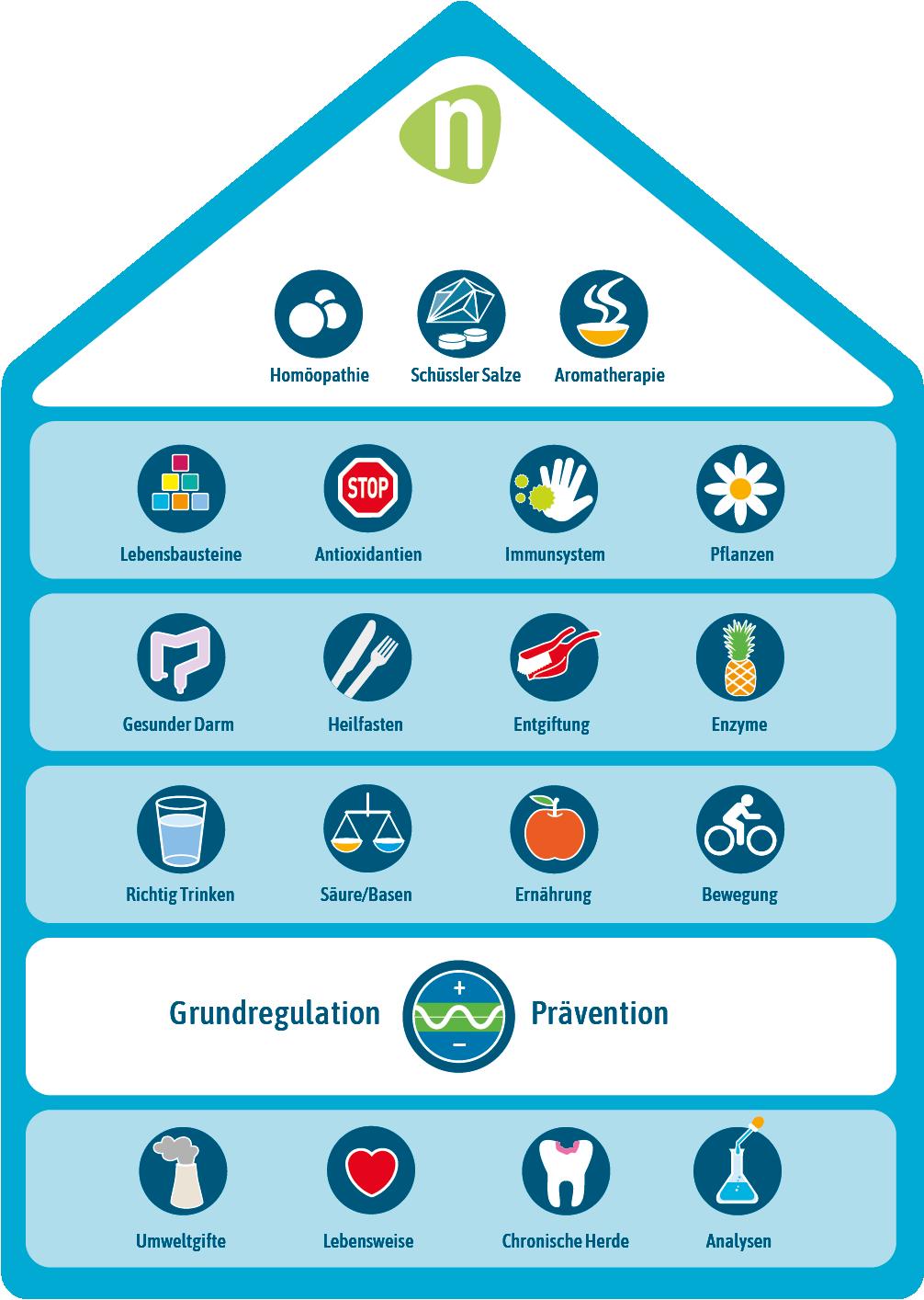 Regulationshaus_Web